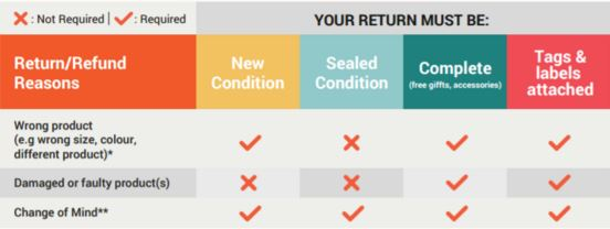 What is Shopee's 15 Days Return Policy?