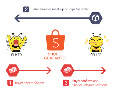 Shopee Buy And Sell On Mobile